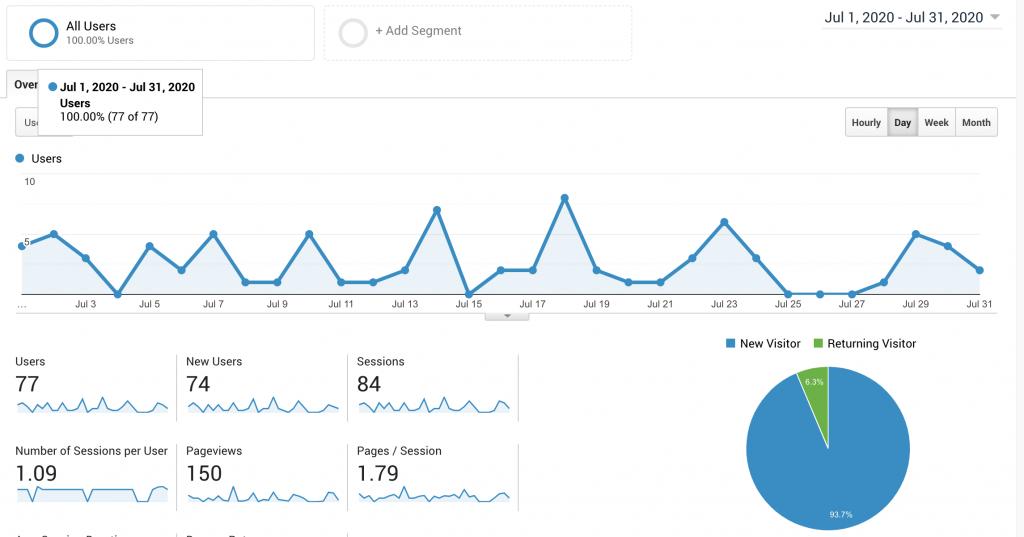 Analytics RyanKristomuljono.com