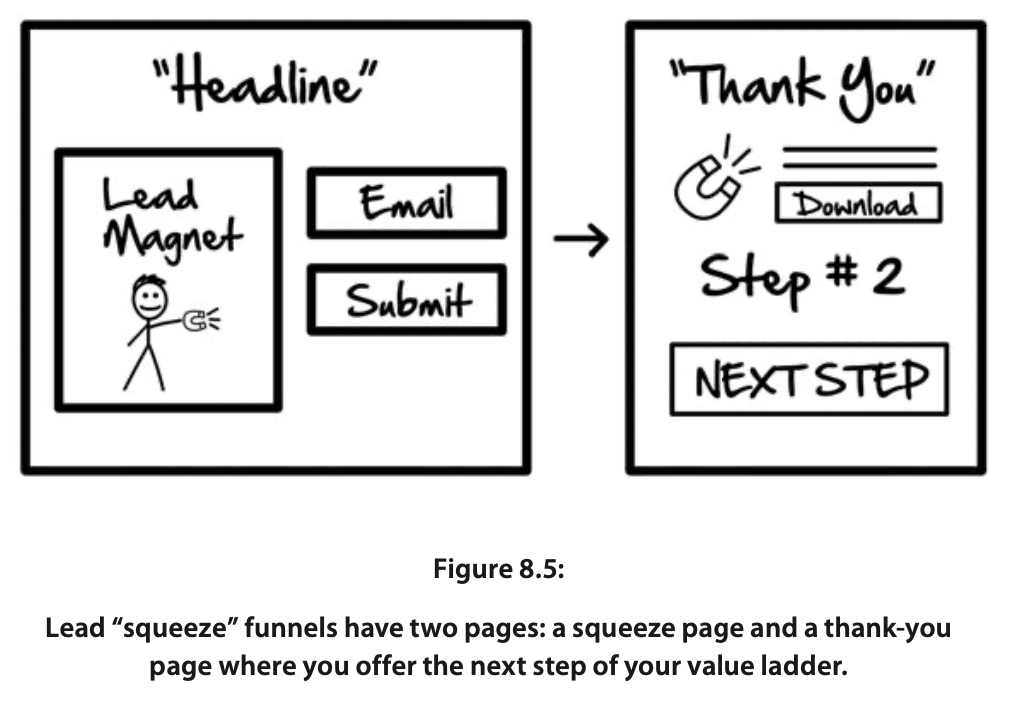 Lead 'Squeeze' Funnels