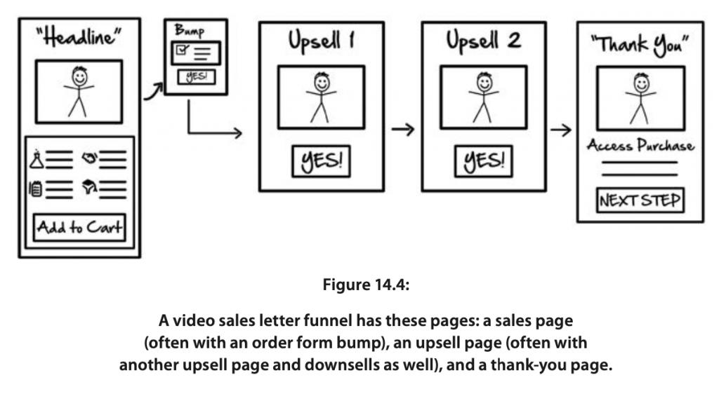 Video Sales Letter Funnels