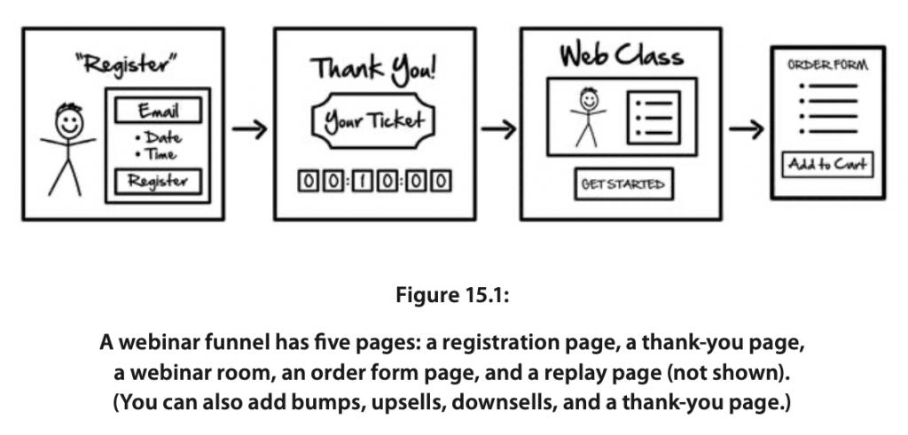 Webinar Funnels