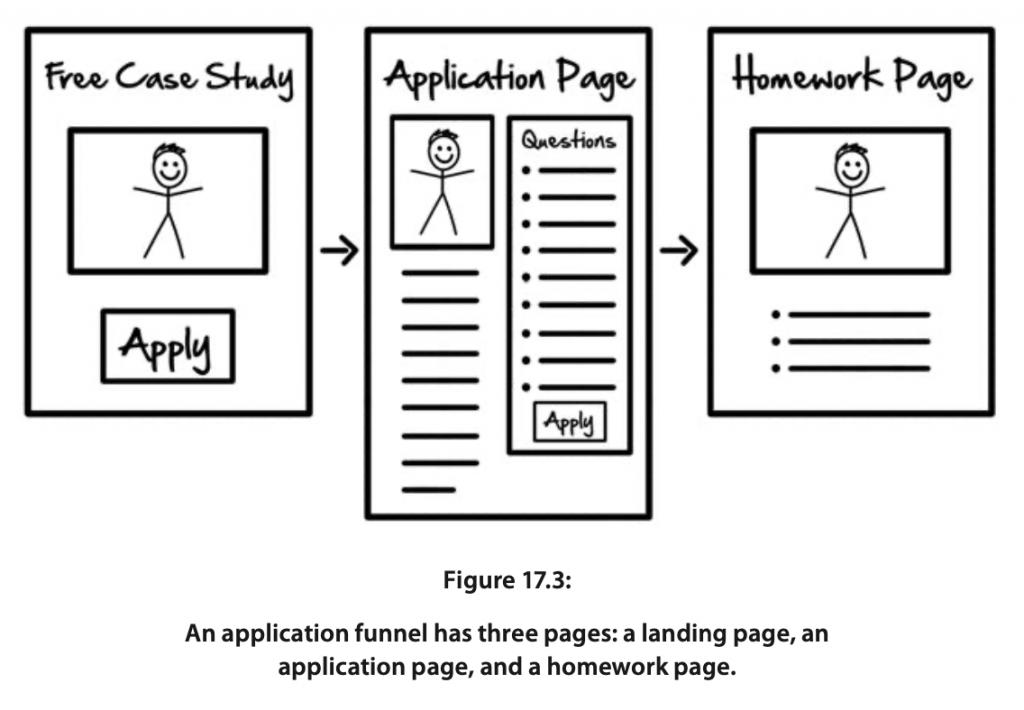 Application Funnels